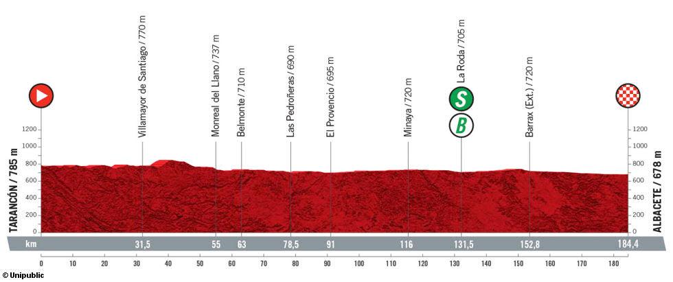 Perfil de la 5ª etapa de la Vuelta a España 2021