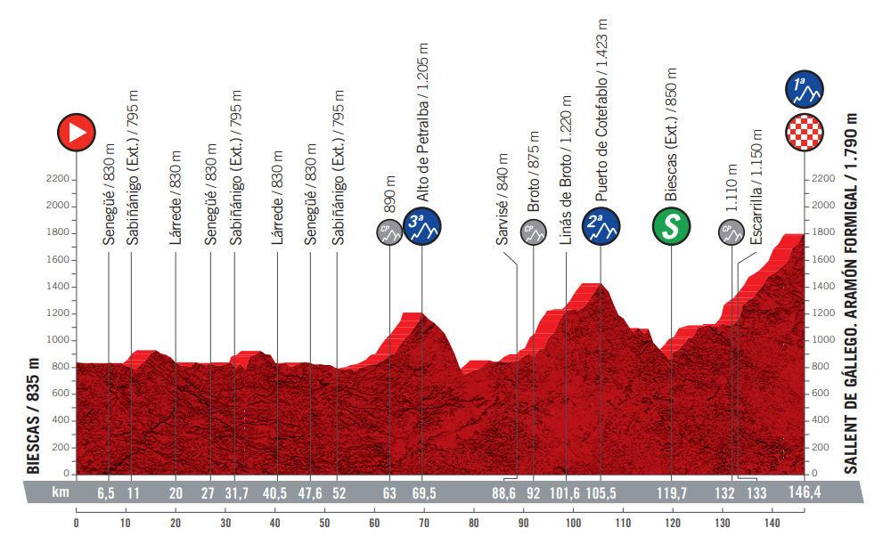 Vuelta a España - Etapa 6