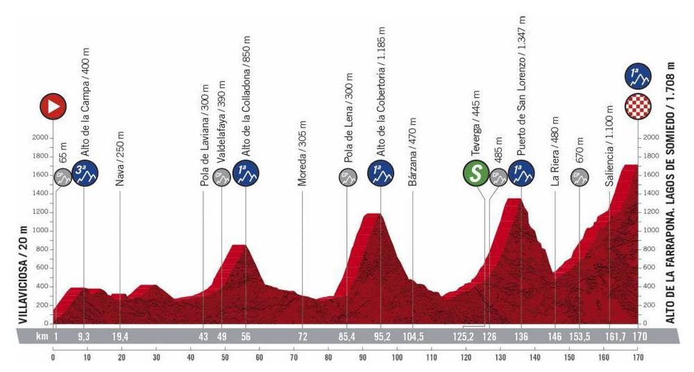 Vuelta a España - Etapa 11