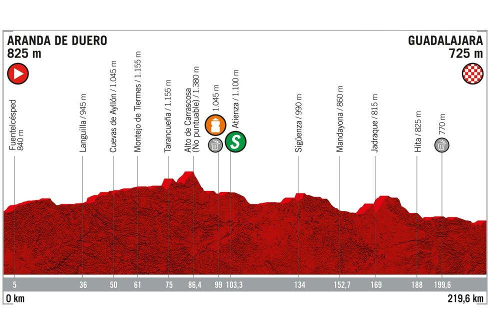 Vuelta a España - Etapa 17