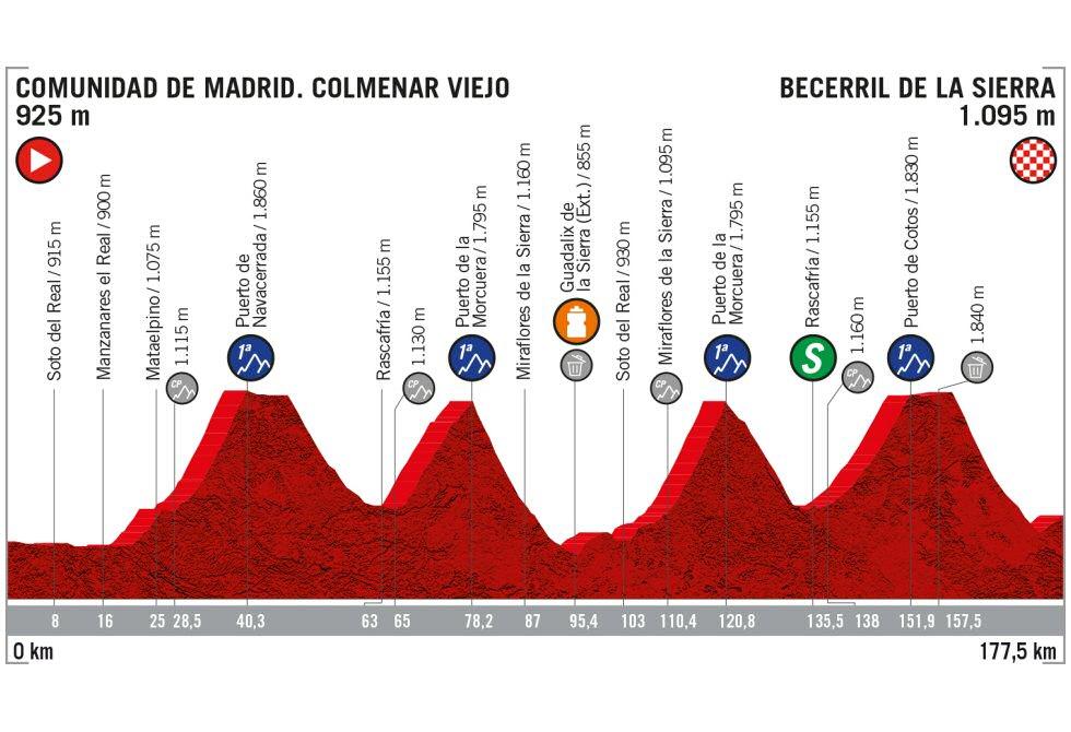 Vuelta a España - Etapa 18
