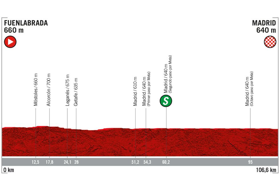 Vuelta a España - Etapa 21