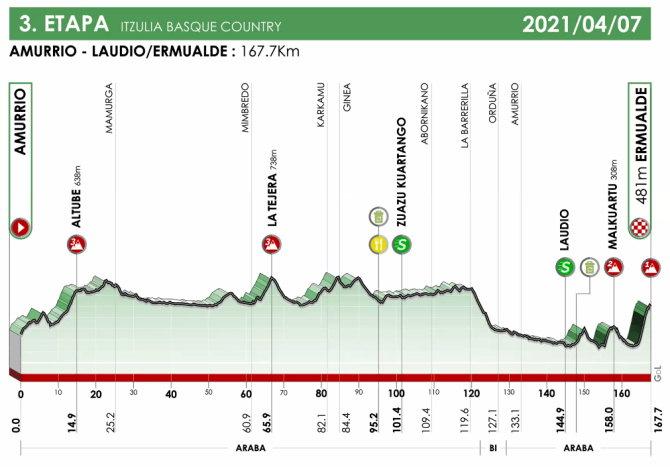 Vuelta al País Vasco 2021 - Etapa 3
