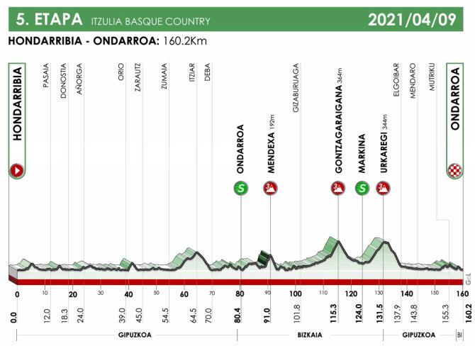 Vuelta al País Vasco 2021 - Etapa 5