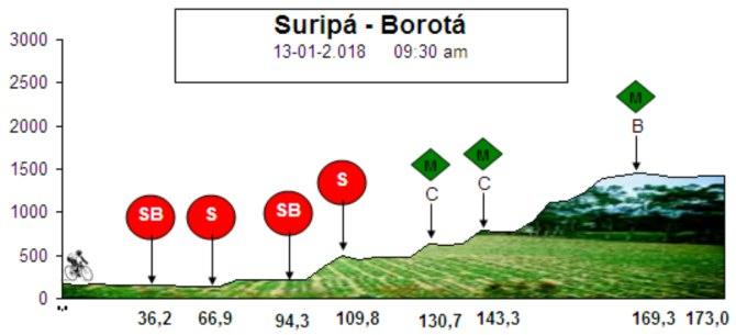 Vuelta al Táchira, 2ª etapa: Suripá - Borotá / 173 Km.