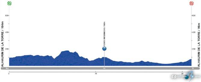 Vuelta a Andalucía, 4ª etapa: Alhaurín de la Torre / 21 Km. (CRI)