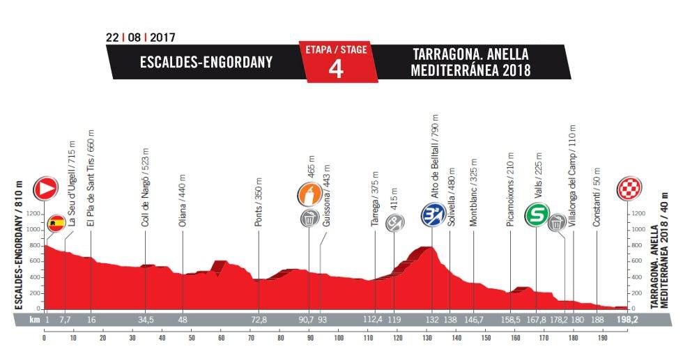 CICLISMO-TROPELA 2019 - Nueva web, nuevos desafíos - Página 2 Vuelta_espana_etapa_04_g_2017_unipublic