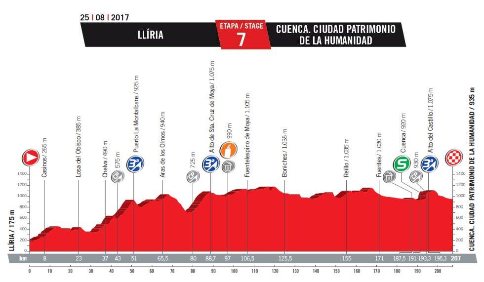 CICLISMO-TROPELA 2019 - Nueva web, nuevos desafíos - Página 3 Vuelta_espana_etapa_07_g_2017_unipublic