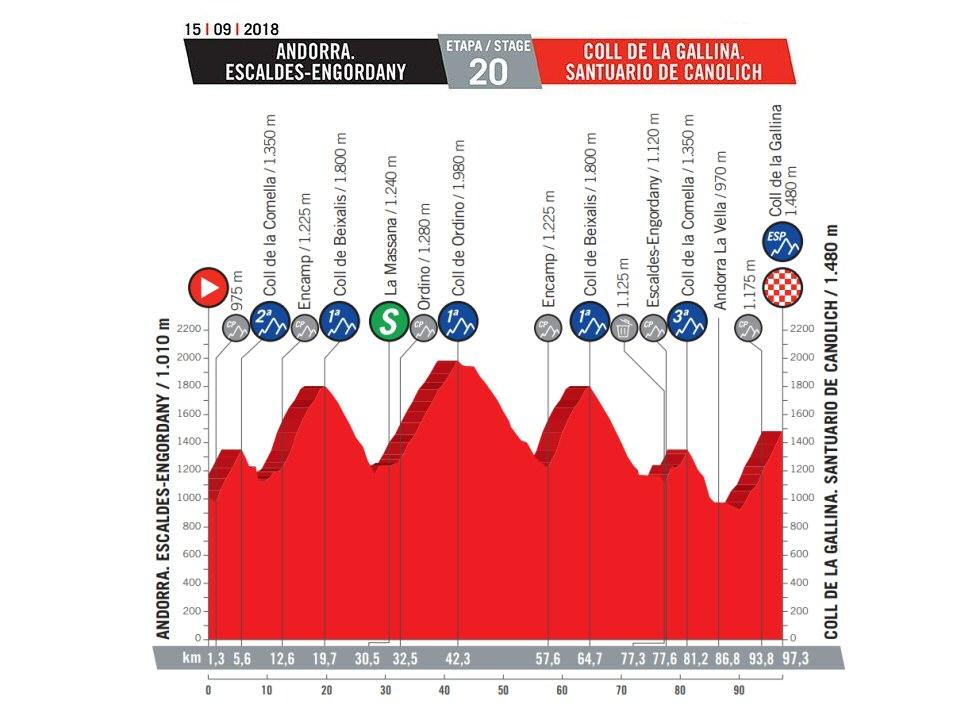 Vuelta a España, etapa 20: Andorra - Col de la Gallina / 97,3 Km.