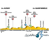 Tour de Francia: Domingo 6 de julio, 2ª etapa: Auray - Saint-Brieuc (165 Km.)
